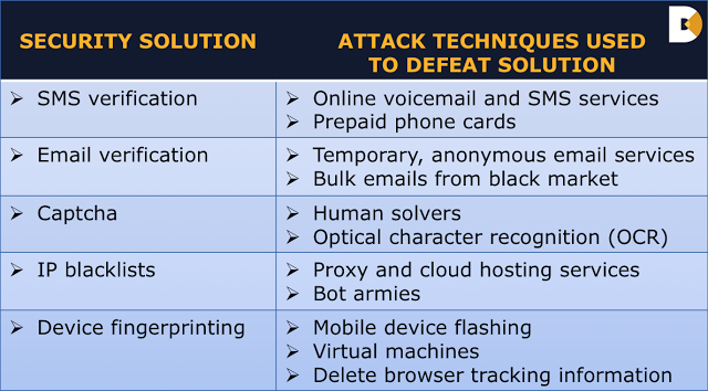 Security Solution & Attack Techniques Table