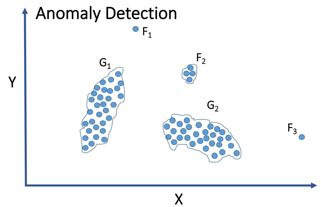 anomaly_detect