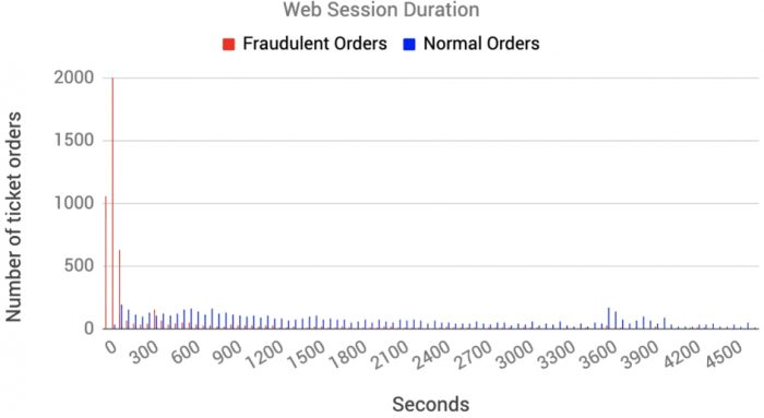 Bot attacks - How airlines can use session duration to detect fraud